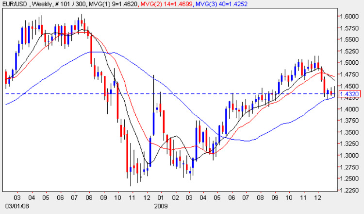 Euro to Dollar Weekly Chart 7 Jan 2010